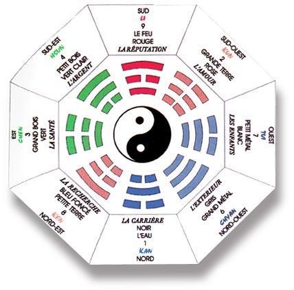 Feng shui negocios para atraer clientes - Orienter son lit a l ouest ...
