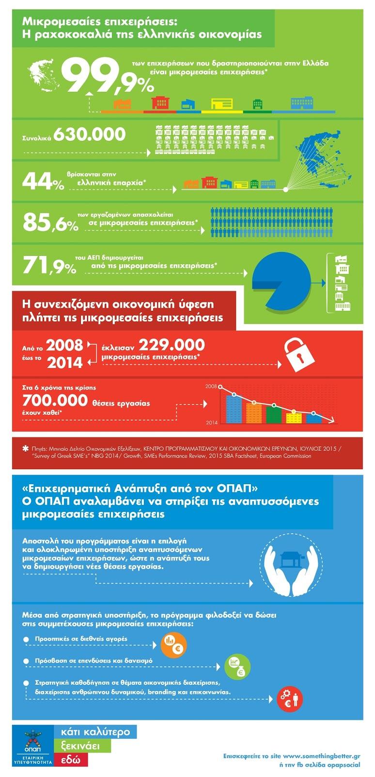 Πρόγραμμα «Επιχειρηματική Ανάπτυξη από τον ΟΠΑΠ» για την υποστήριξη των μικρομεσαίων επιχειρήσεων