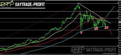 Dow Jones  forecast analysis