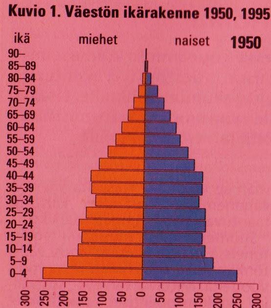 vuotuinen väestönkasvu suomessa