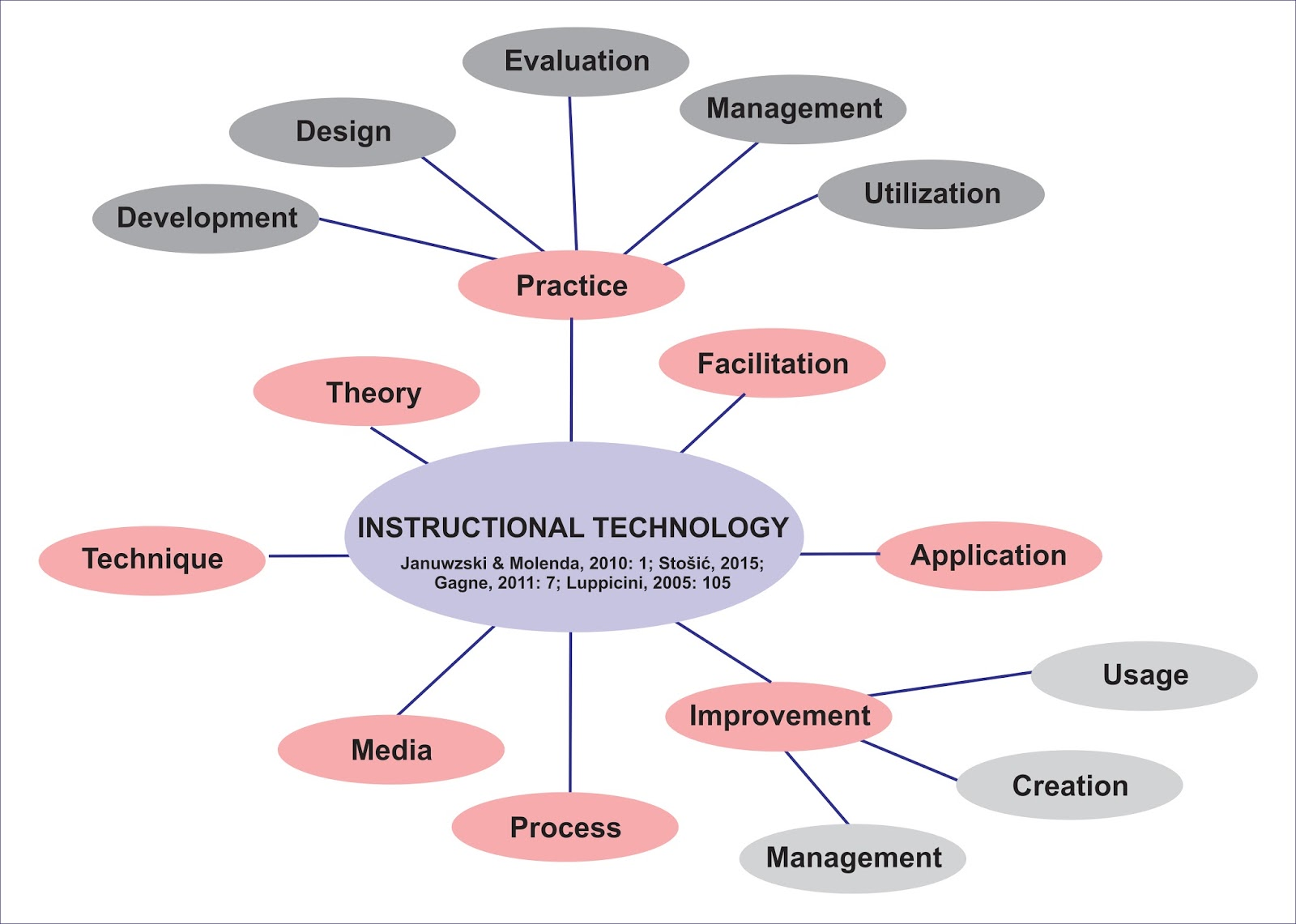 Instructional Technology What Is Instructional Technology