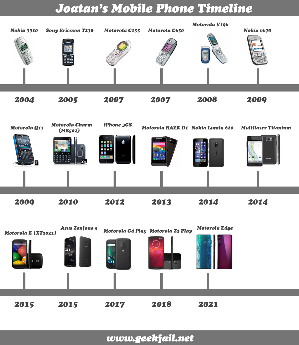 Joata's Mobile Phone Timeline