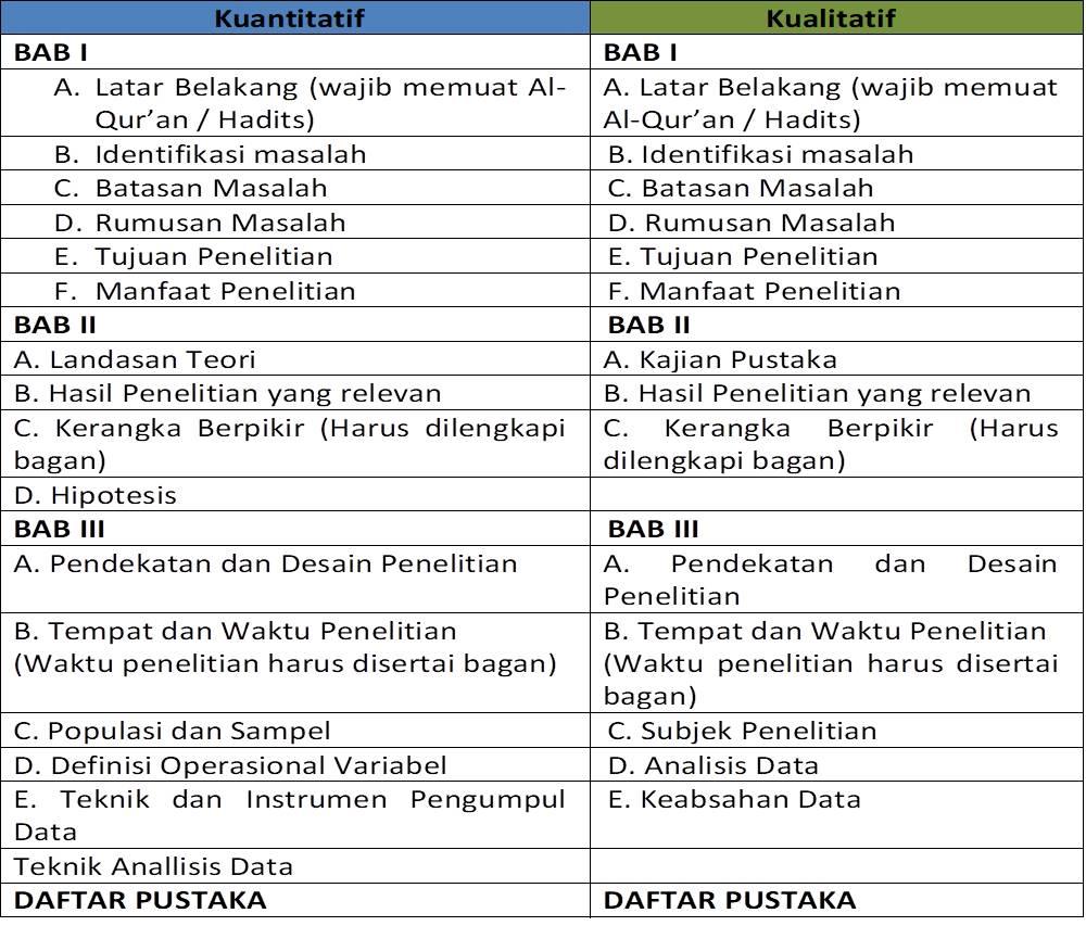 Cara Membuat Proposal Skripsi Pgmi Iain Syekh Nurjati Cirebon Bungfei Com