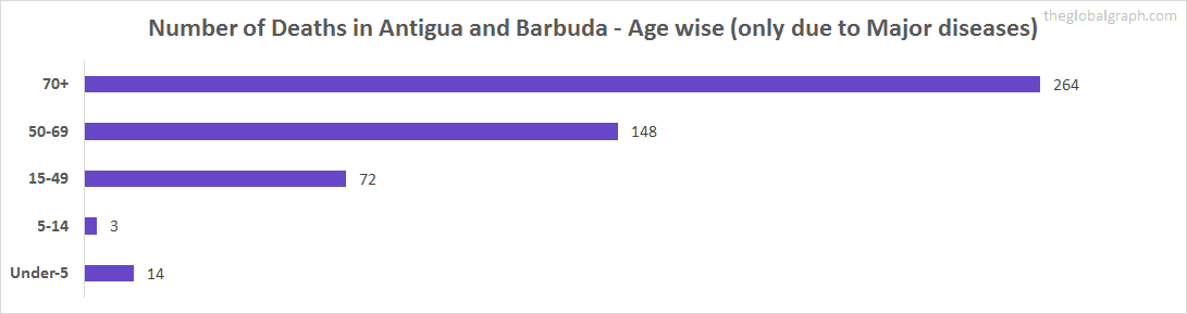 Number of Deaths in Antigua and Barbuda - Age wise (only due to Major diseases)