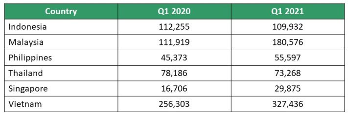 No. of Trojan password stealers detected in Southeast Asia for Q1 2020 and Q1 2021