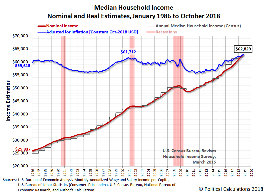 Median Household Income, Nominal and Real Estimates, January 1986 to October 2018