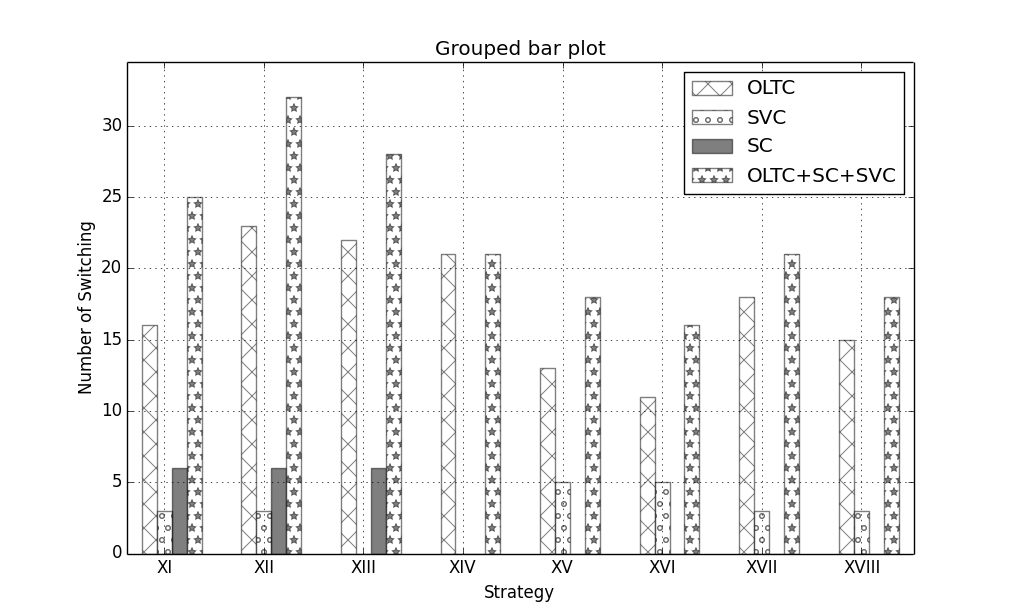 NDaratha: Grouped Bar Plot with Pattern Fill using Python