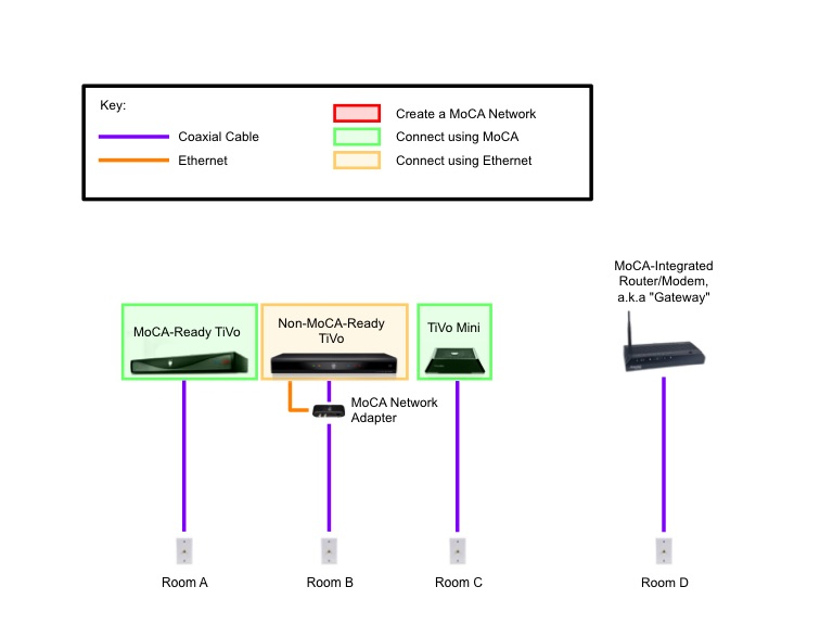 the whole tivo home Modem to Router Diagram diagram a