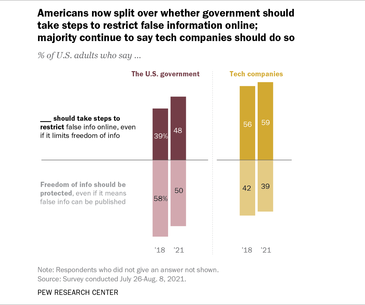 Half of US consumers think that the government should step in and change the social media misinformation rules whereas the other half thinks otherwise.