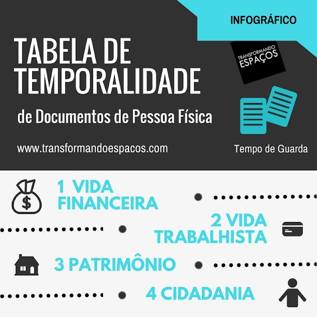 Infográfico: Tabela de Temporalidade de Documentos de Pessoa Física
