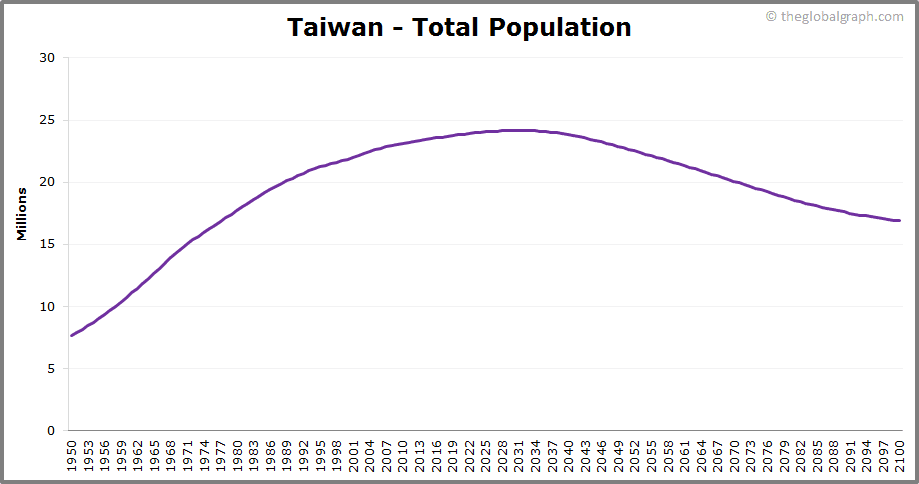 Taiwan  Total Population Trend
