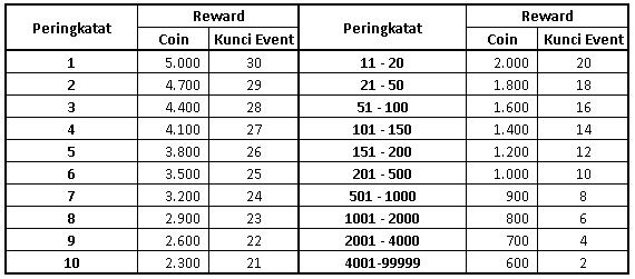 Reward balapan TA