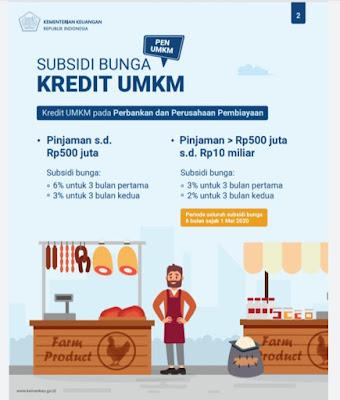 Pemerintah Siapkan Subsidi Bunga UMKM Rp35,2 Triliun