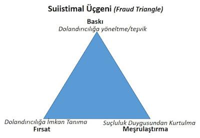 suistimal üçgeni, hile üçgeni, fraud triangle