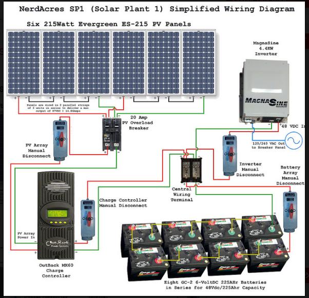 solar power system wiring diagram electrical engineering updates rh electricalupdates1 blogspot com Main Electrical Wiring Diagrams 200 Amp Panel Wiring Diagram