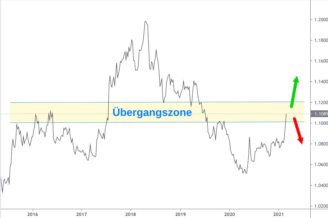 Linienchart Euro Franken Kurs 2016-2021