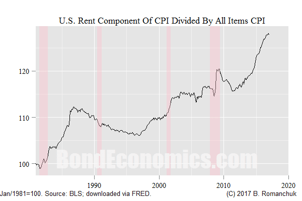 Chart: Rent Divided By All Items CPI
