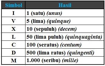 Contoh Soal Matematika Kelas 4SD Tentang Bilangan Romawi