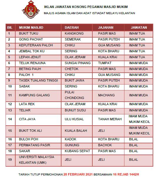 Jawatan Kosong 2021 di Majlis Agama Islam dan Adat Istiadat Melayu Kelantan (MAIK)