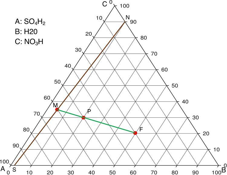 Diagrama del ejemplo 2 de extracción líquido-líquido