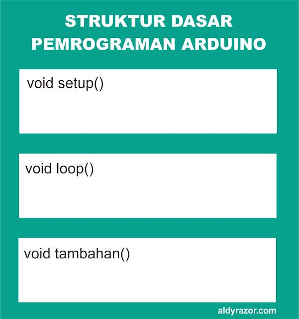 struktur dasar program arduino