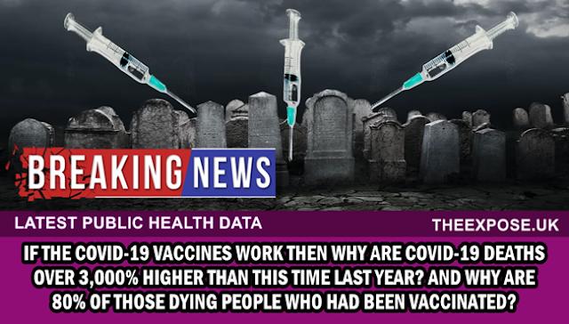 Az Egyesült Királyság kórházi adatai megdöbbentik a világot: a COVID -ben elhunytak 80% -a vakcinázottak között van. A COVID -halálesetek száma 3000% -kal nőtt!