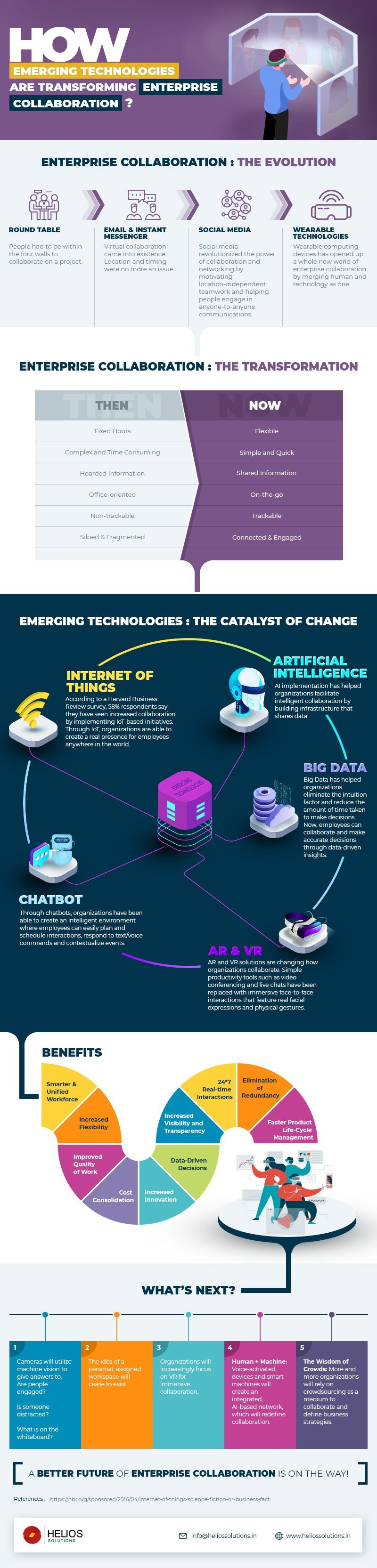 How Emerging Technologies Are Transforming Enterprise Collaboration? #infographic