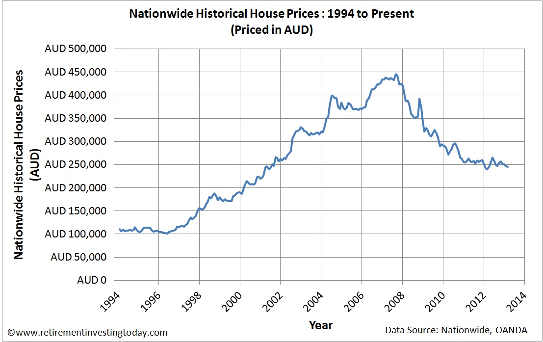 UK Housing Priced in Australian Dollars