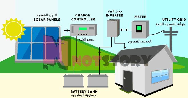 انظمة الطاقة الشمسية- الهجين