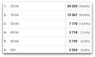 Ile lat mieli odwiedzający blog użytkownicy?