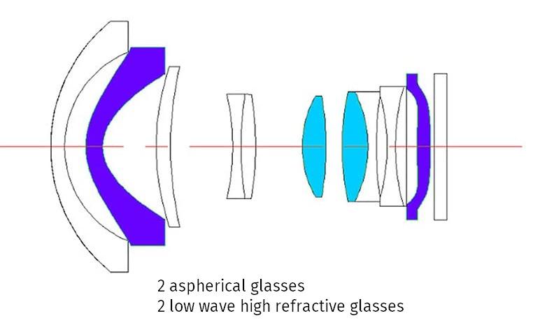 Оптическая схема объектива Pergear 12mm f/2.0