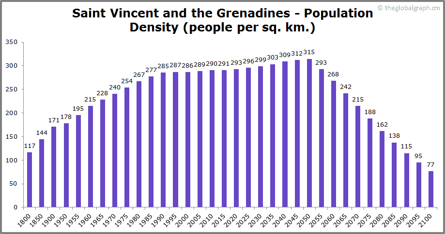 Saint Vincent and the Grenadines  Population Density (people per sq. km.)