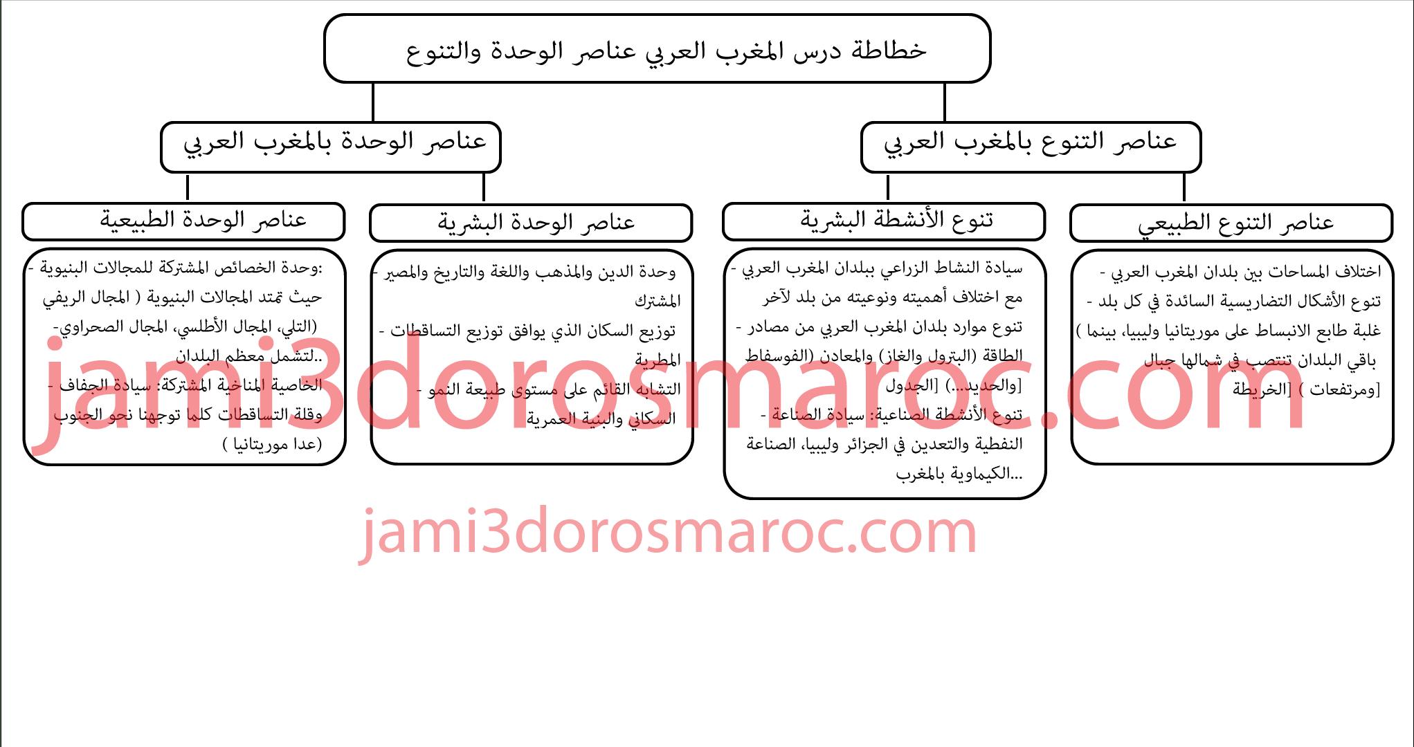 درس المغرب العربي عناصر الوحدة والتنوع