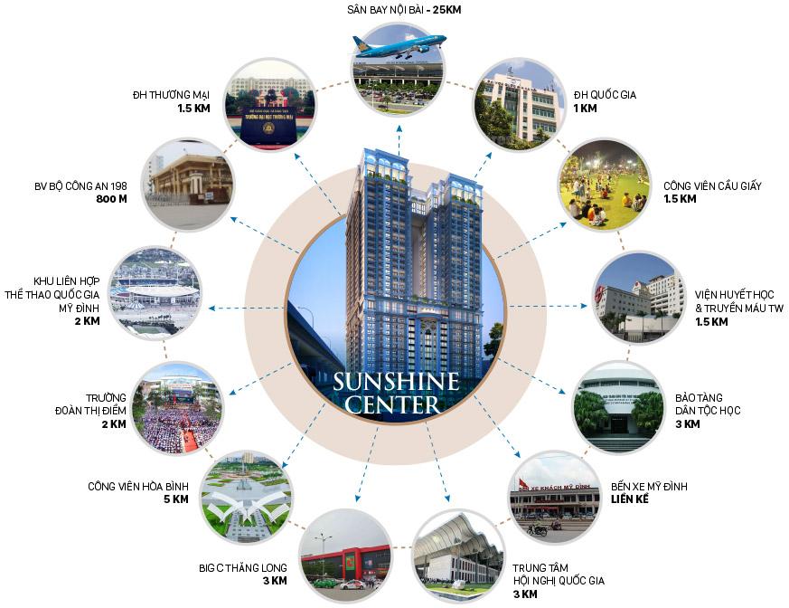 lien-ket-vung-sunshine-center