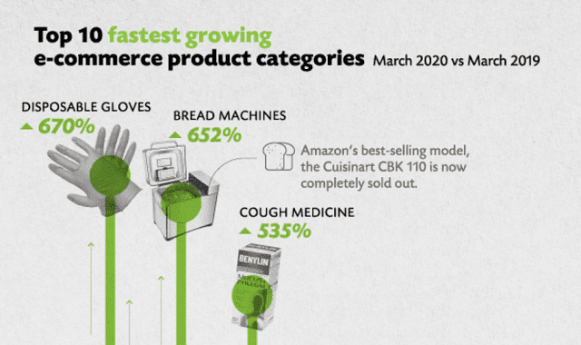 What are Shoppers Buying Online During COVID-19? #Infographic