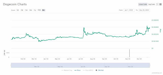 Prévision du prix des Dogecoin (DOGE) : Analyse