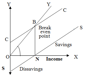 relationship between income expenditure and savings