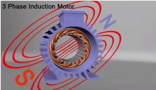 when three phase supply given to the stator or induction motor it creates changing magnetic field that is rotating field