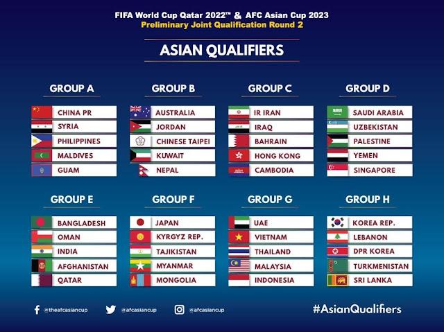 Kedudukan Carta Kelayakan Piala Dunia 2022