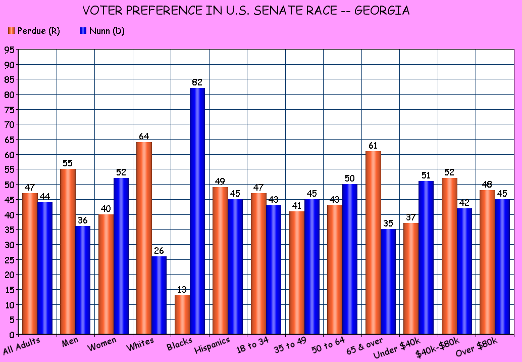 Georgia Governors Race Latest Poll