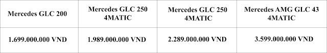 Bảng so sanh giá xe Mercedes GLC 200 2019 tại Mercedes Trường Chinh