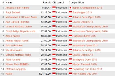 Jumlah kompetitor yang mengikuti event BLD 5x5x5 berdasarkan data WCA