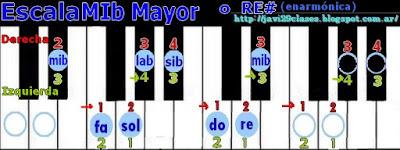 en piano o teclado, digitación, imagen