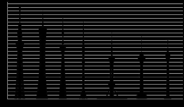 Высочайшие башни мира - иллюстрация Taxiarchos228, Ralf Roletschek, Tokyoship