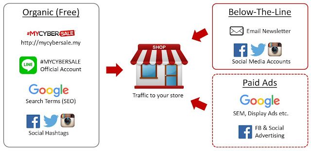 How to acquire traffic to your online store during #MYCYBERSALE?