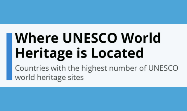 Countries With the Most UNESCO World Heritage Sites