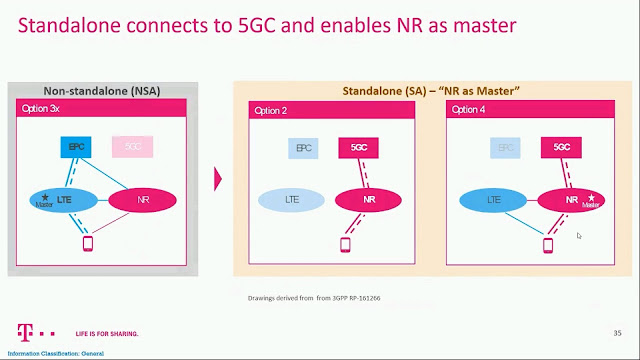 What about 5G Network Architecture Option 4 (a.k.a. NE-DC) ?