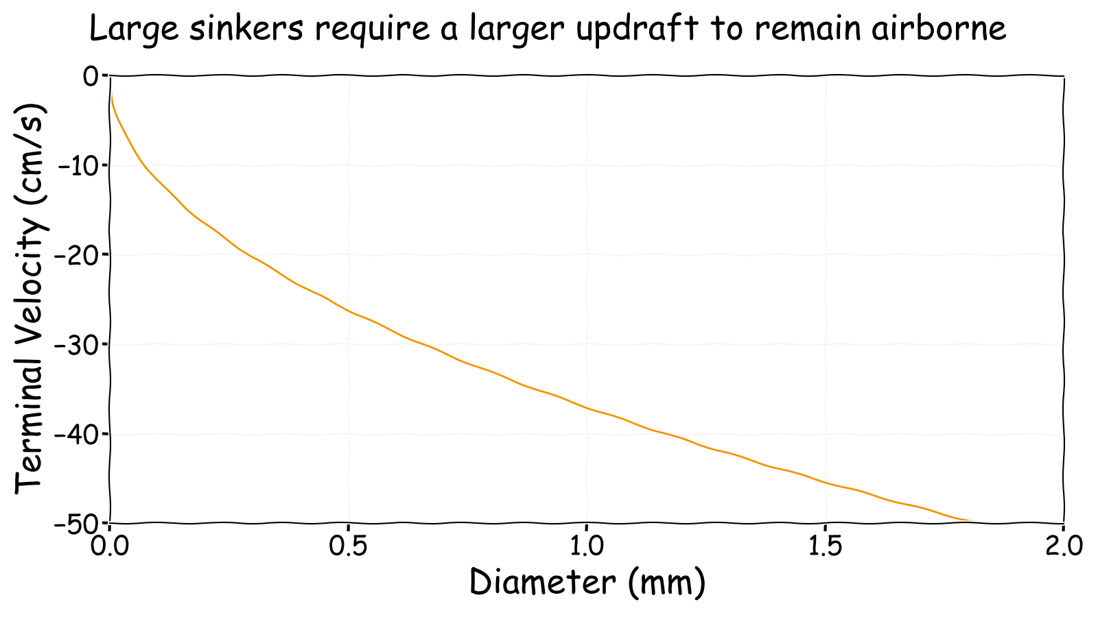 Large sinkers require larger updrafts to remain airborne