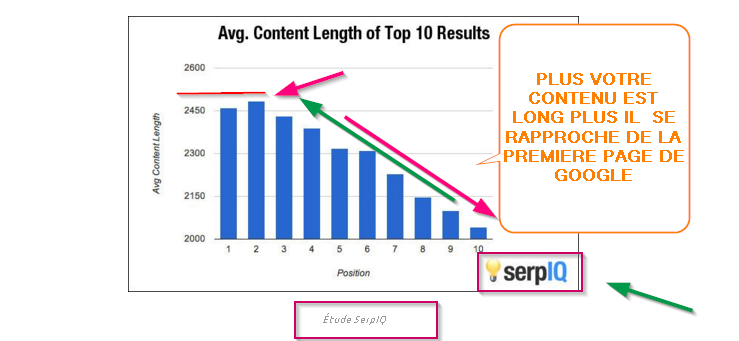 How long of content for a better ranking on google