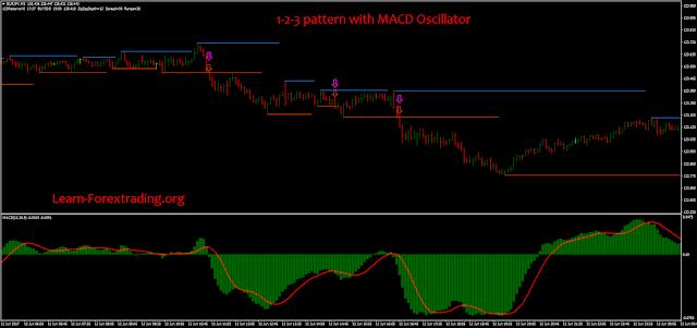 1-2-3 pattern with MACD Oscillator